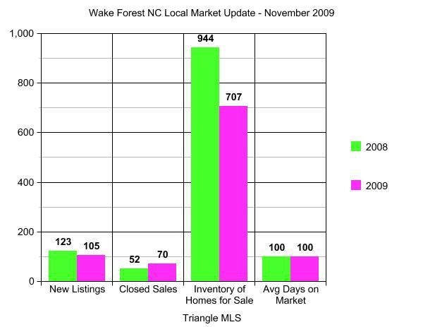 Wake Forest NC Market Update November 2009