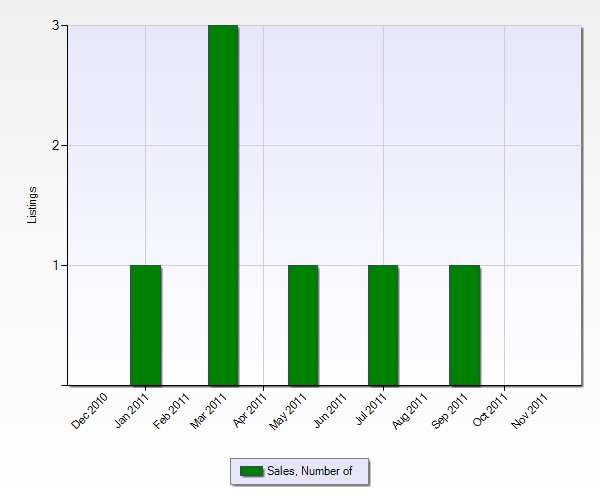 Number of Sales in Whitewater from the Past 12 Months (Chart Below)