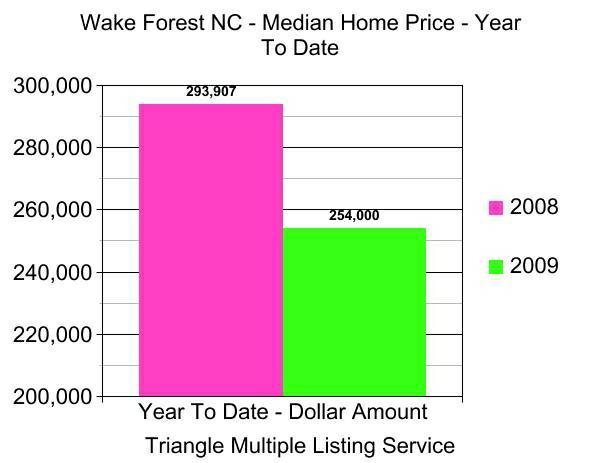 Median Sales Price Wake Forest NC Residential