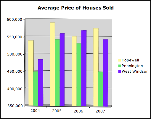West Windsor NJ Real Estate Prices Of Houses Sold
