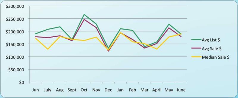 Caledonia Sales Price Graph July 2009