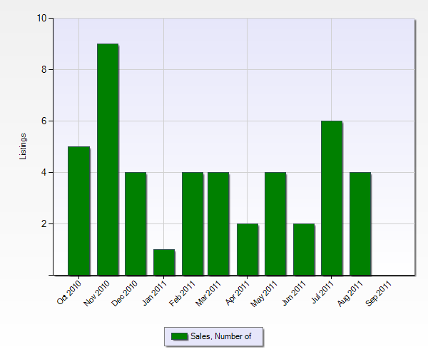 Number of Sales in Mentone from the Past 12 Months (Chart Below)