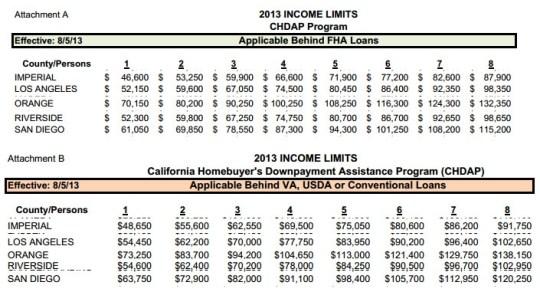 CHDAP 2013 Income Limits