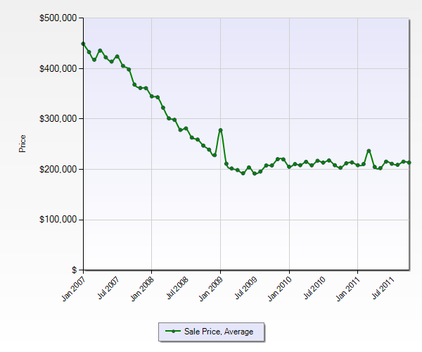 Fontana Average Sales Price by Month (4yr)