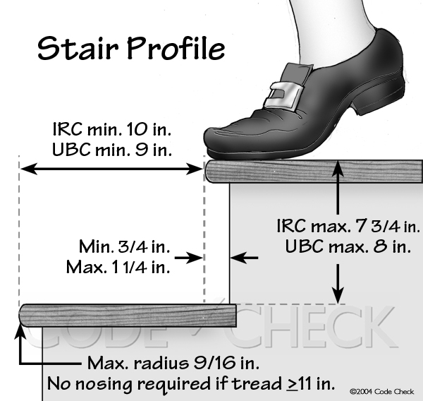 Stair Profile