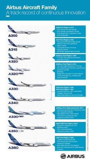 Gamme Airbus 2016