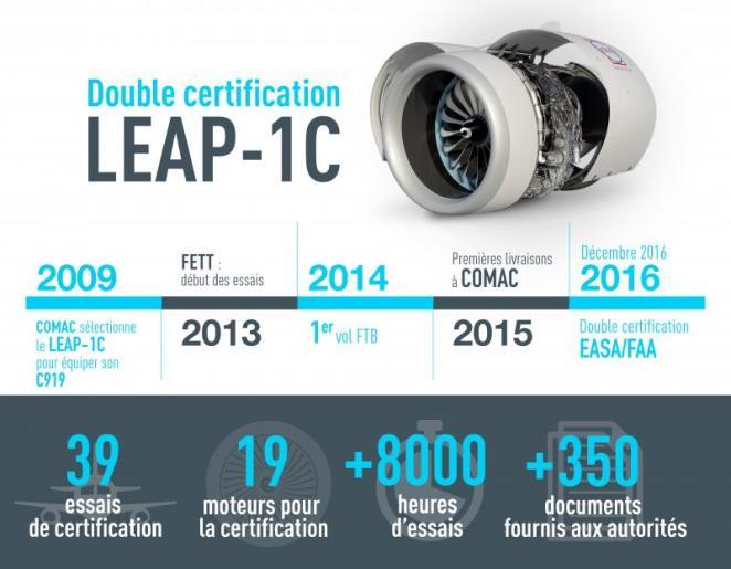 LEAP-1C CFM International