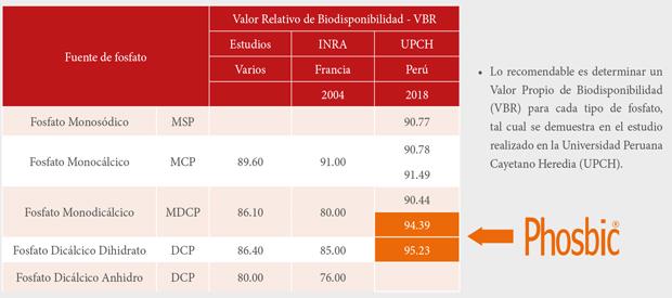 Comparativo de resultados versus otros estudios de VBR