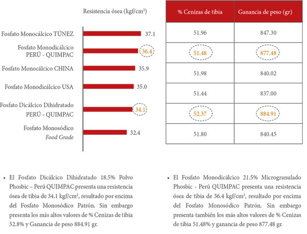 cuadros estadísticos del fósforo
