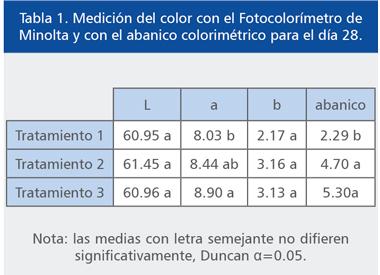 pigmentos-sinteticos-pollos-04