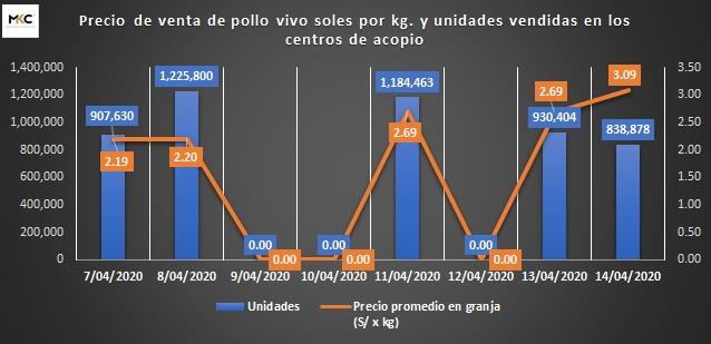 Precio de venta del pollo en el Perú presenta alza