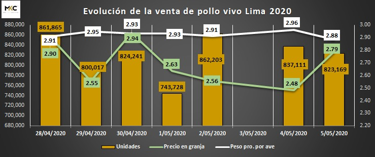 Perú: peso promedio del pollo empieza a bajar en granjas