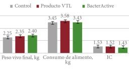 Efecto de BacterActive sobre el peso vivo final