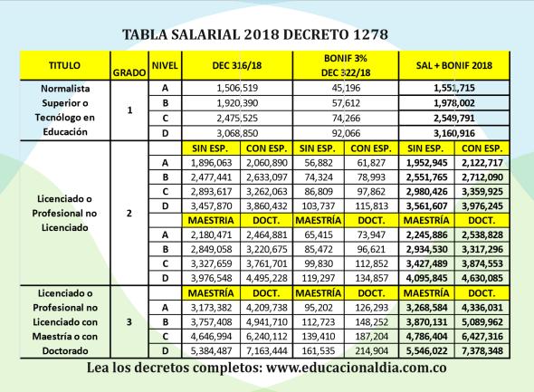 Tabla Salarial 208 2