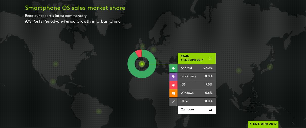 Permalink to La cuota de iOS crece en todos los grandes mercados menos en China