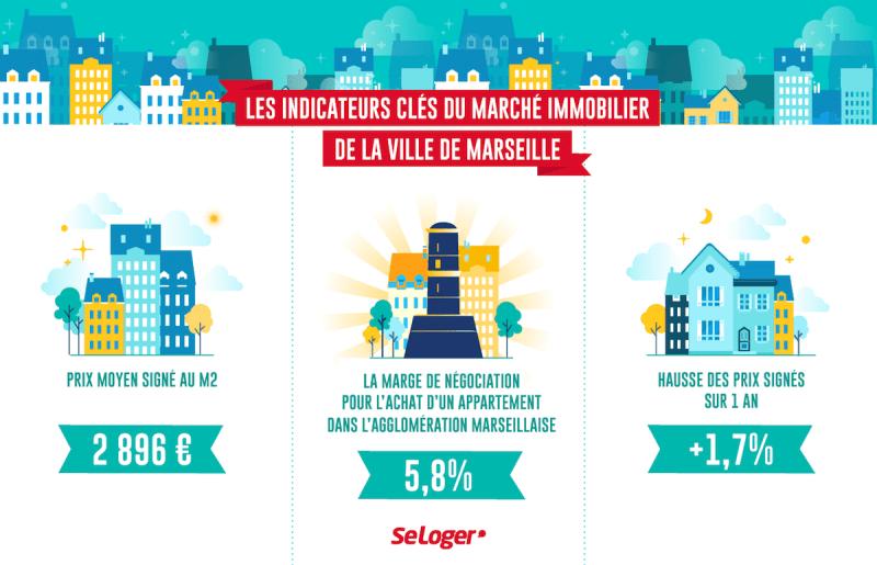 Les indicateurs clés du marché immobilier de la ville de marseille