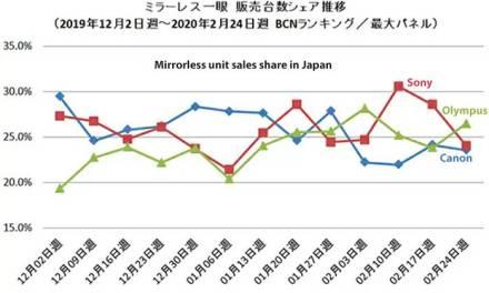 Analyse de la part de marché japonaise de février: Olympus en tête, suivi de Sony et Canon