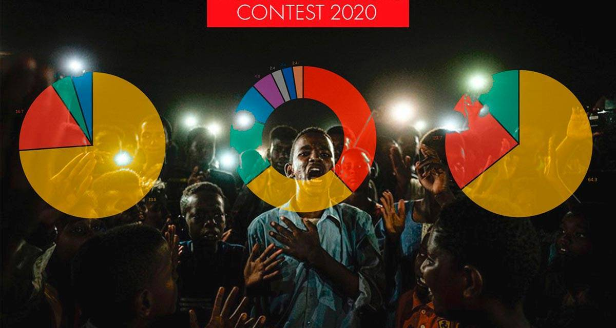 Sony pas bien représenté au World Press Photo Awards 2020