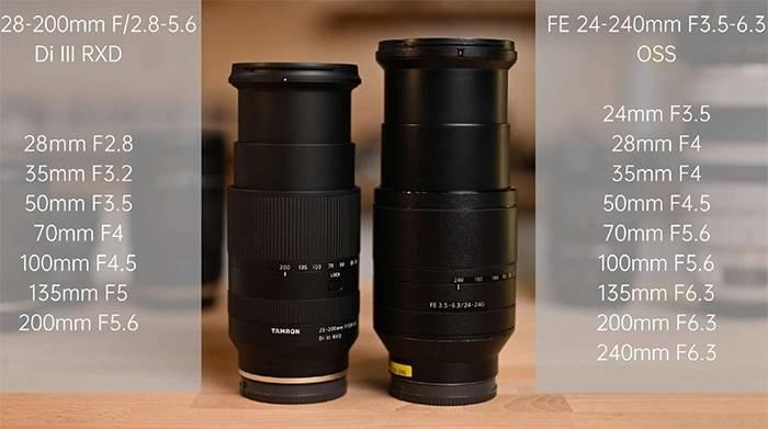 Comparaison entre Tamron 28-200mm et Sony 24-240mm