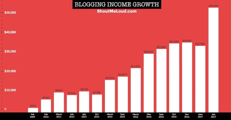 Harsh Agrawal ShoutMeLoud income Report - famous indian bloggers