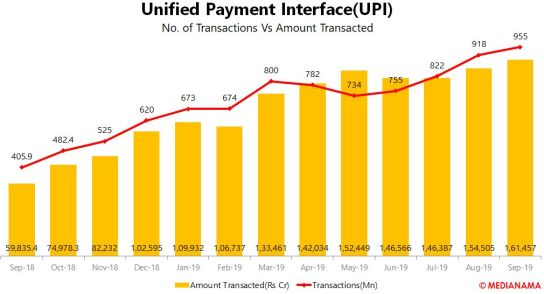 Number of transactions in September 2019 in India via UPI