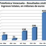 Telefonica 2016