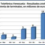 Telefonica 2016 - 2