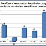 Telefonica 2016 - 3
