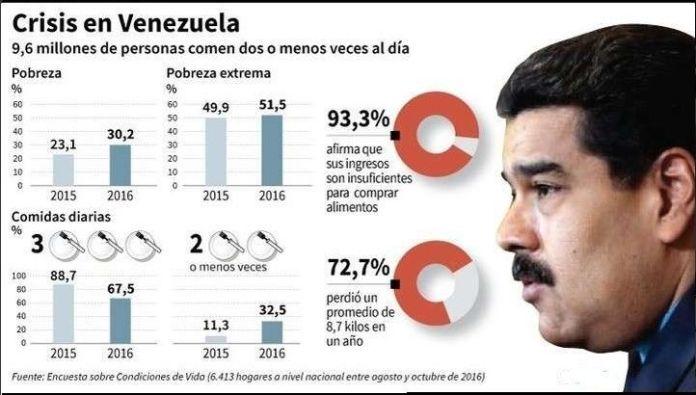 Venezuela, tragedia en números