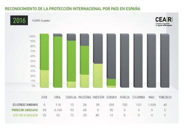España, ¿el país menos adecuado para pedir asilo?