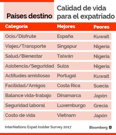 Costa Rica y México, paraísos de los expatriados - Víctor Suárez