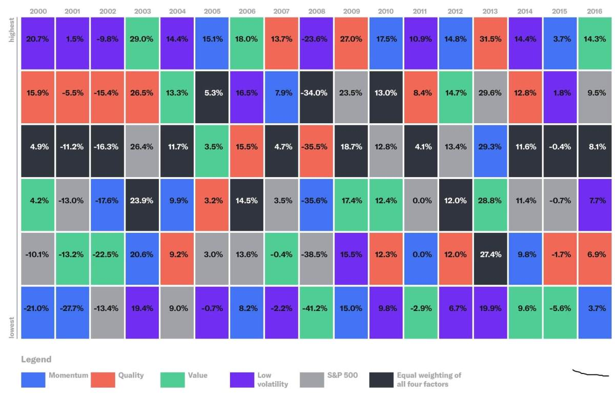 Chart showing Betterment Portfolio factor-returns by year Goldman Sachs smart beta