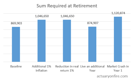 Sum required at retirement