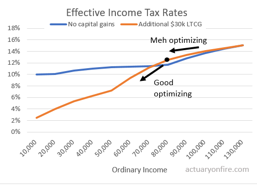 Optimizing taxes