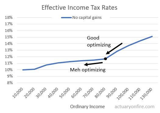Tax optimization