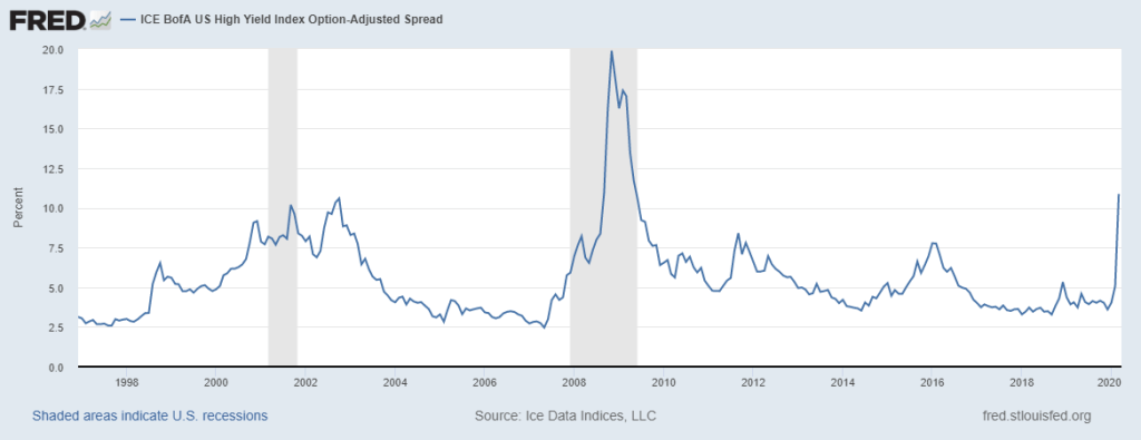 high yield spreads
