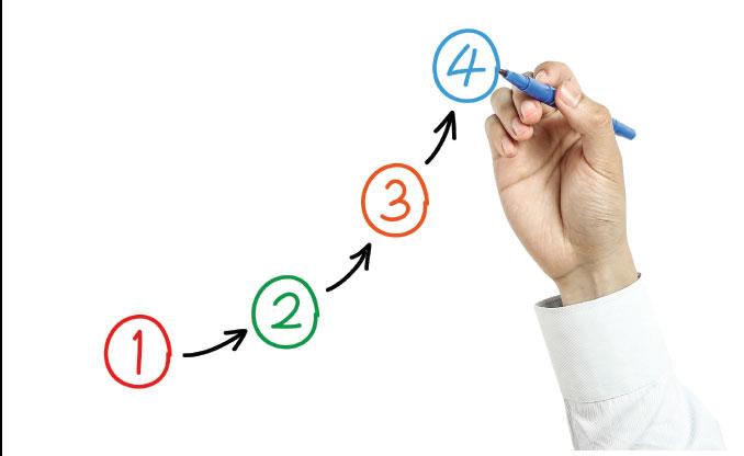 KPI #4: Development Cost and Prioritization