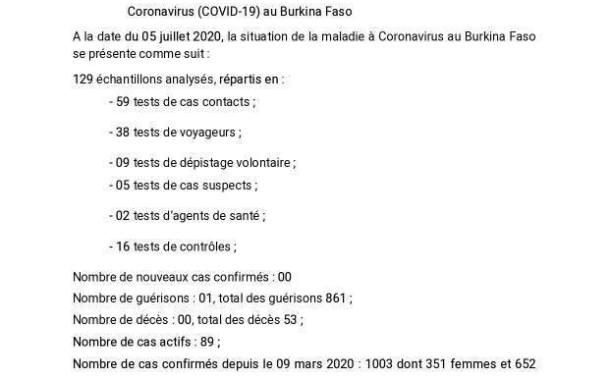 COVID-19: Le Burkina enregistre 00 cas confirmé à la date du 05 juillet 2020