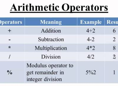 Pandas for beginners: Part -5 Arithmetic Operations