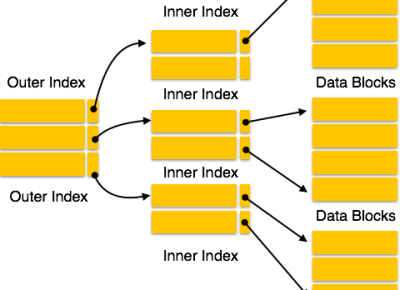Pandas for beginners: Part -3 Indexing and Selecting data from the data frame