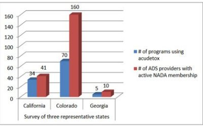 NADA Protocol for Behavioral Health. Putting Tools in the Hands of Behavioral Health Providers: The Case for Auricular Detoxification Specialists