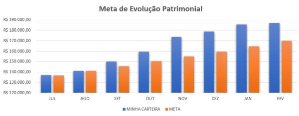 Fechamento de Fevereiro/2019 +0,99%