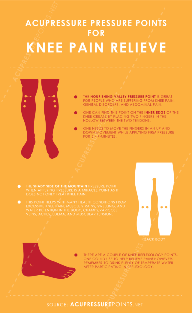 Acupressure Points for Knee Pain Relief Infographic