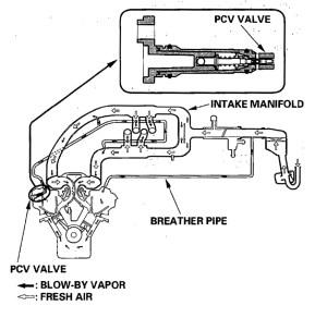 PCV Valve Question?  Page 2  AcuraZine  Acura