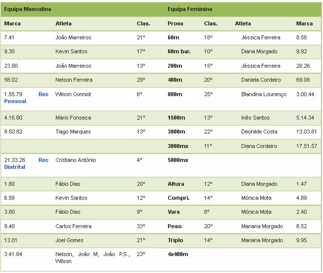 Classificação clube pista coberta