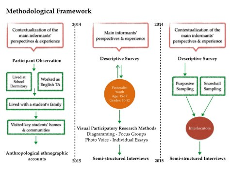 Figure 2 Methodological Framework