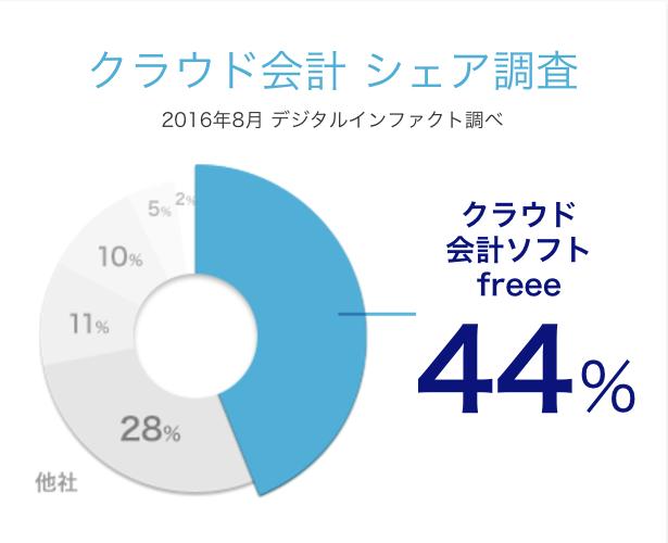 2016年8月のクラウド会計のシェア調査