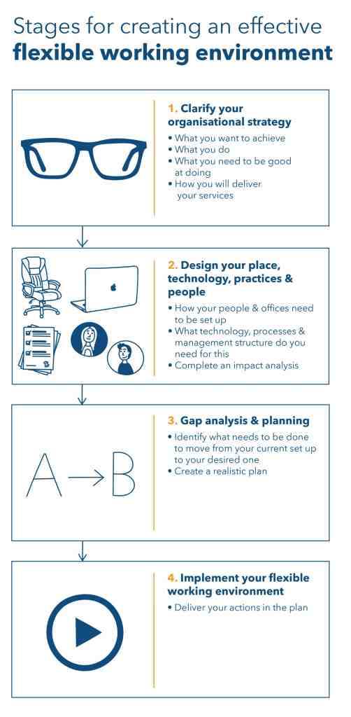 Stages for creating an effective flexible working environment with Ad Esse Consulting