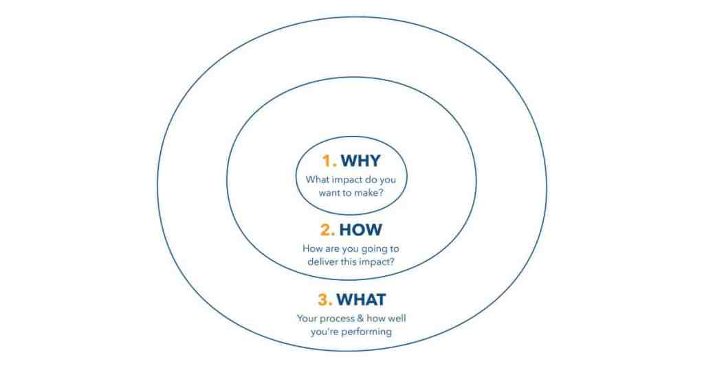 Ad Esse Consulting Starting with why diagram