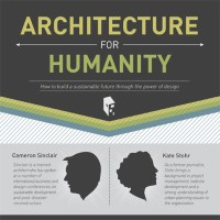 Ever Heard of Architecture for Humanity? Well, You Have NOW!